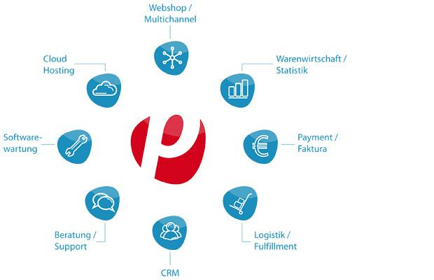 Das plentymarkets-Prinzip: E-Commerce as a Service