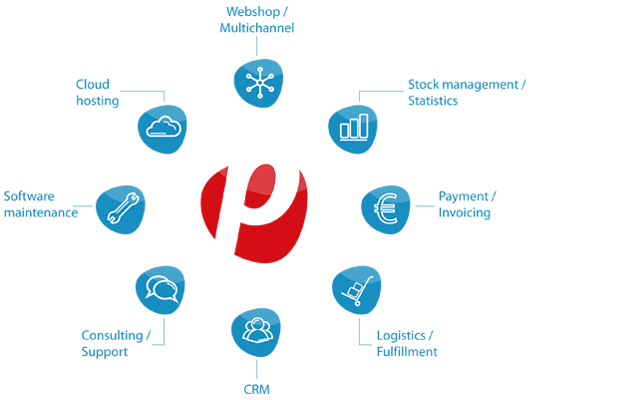 The plentymarkets principle: e-commerce as a service
