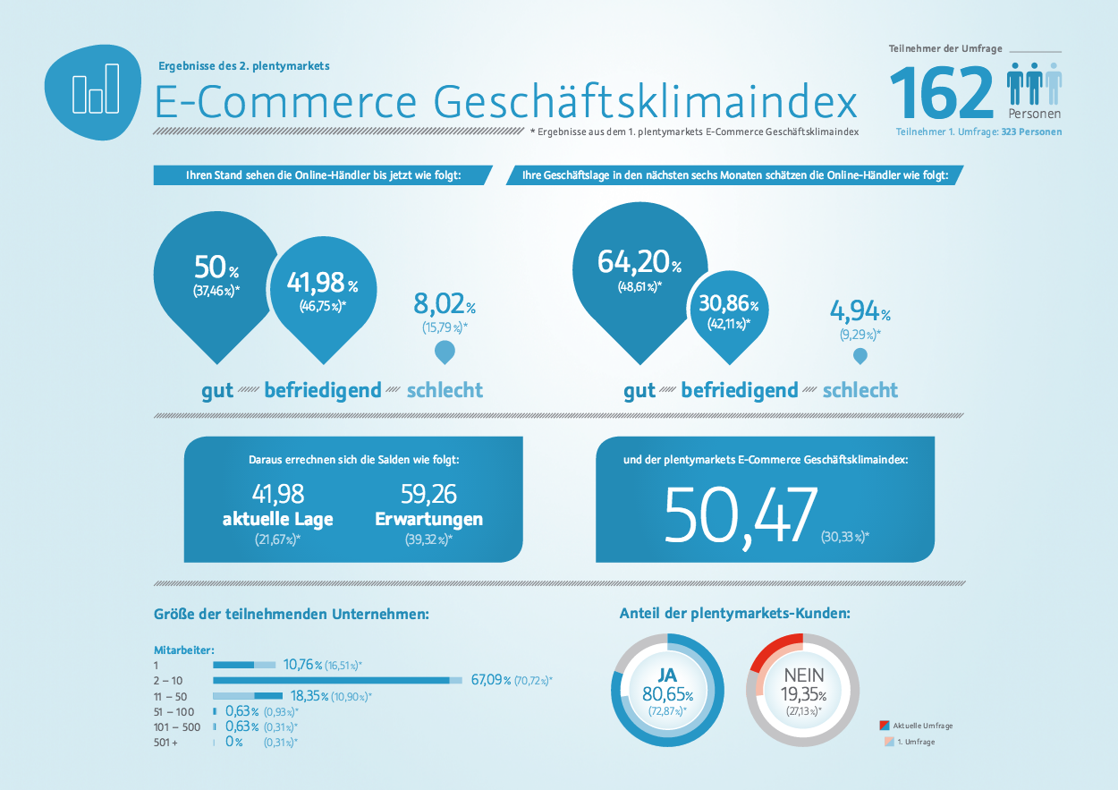 plentymarkets Geschaeftsklimaindex