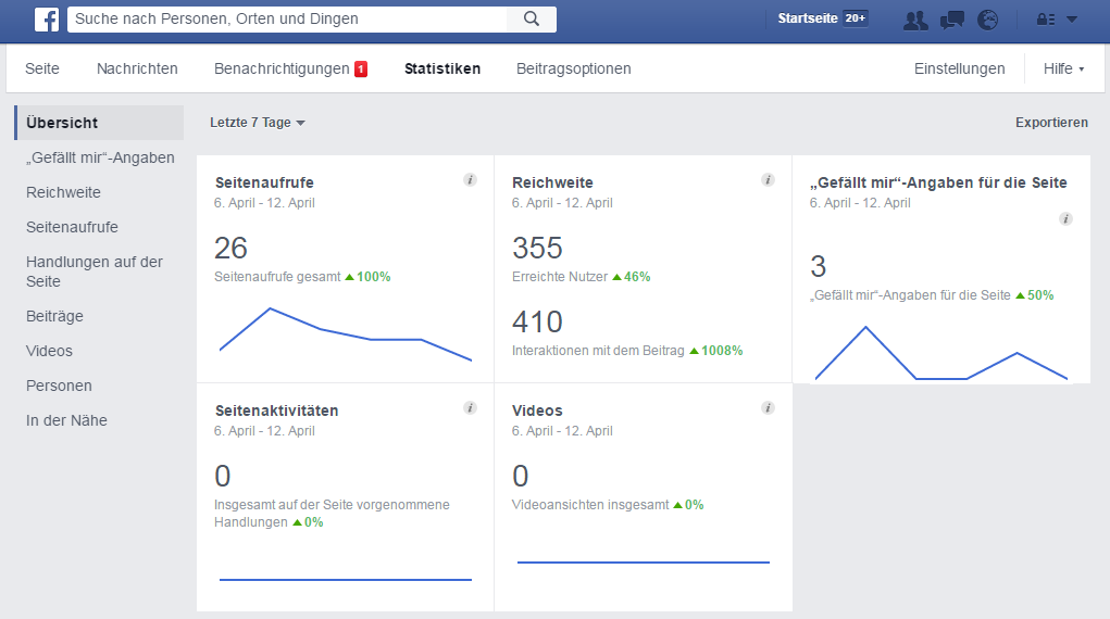 Screenshot Facebook Insights