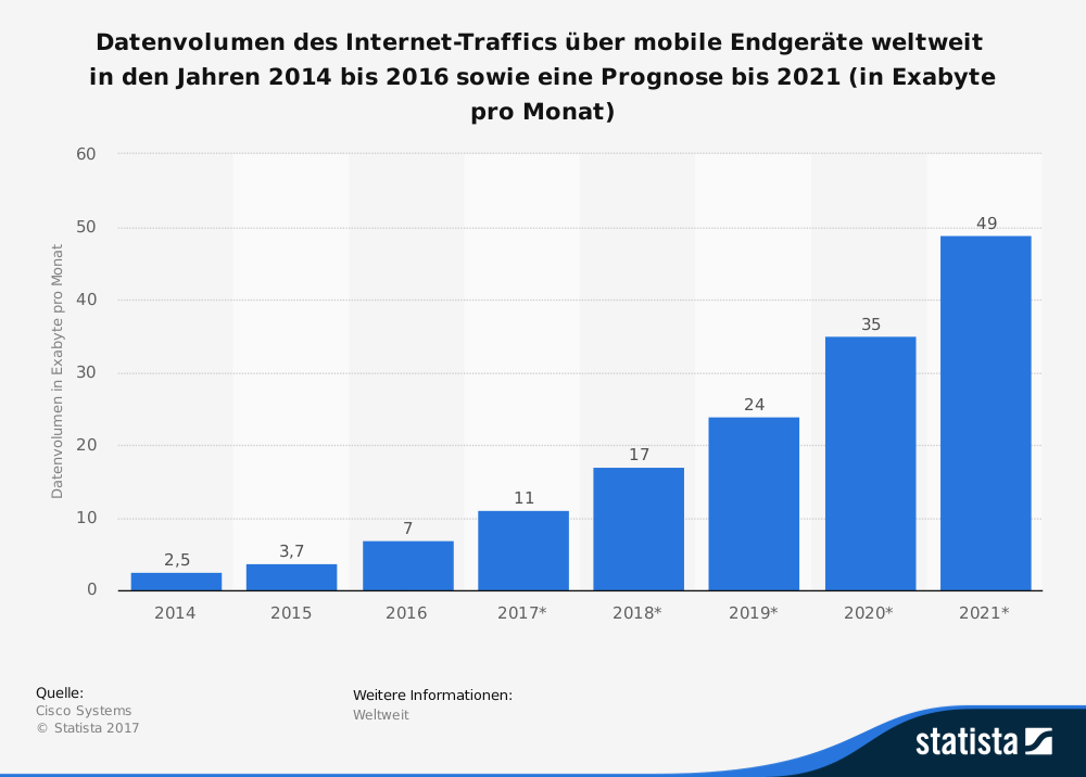 Statista Datentraffic Prognose